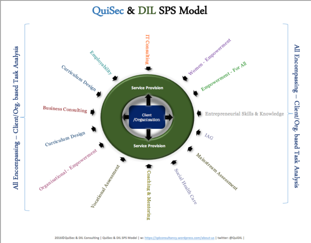 QuiSecDIL_SPS_Model_11.07.16